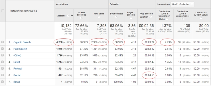 Sample of Analytics for ECommerce Store by Timotheus, SEO Expert in Singapore